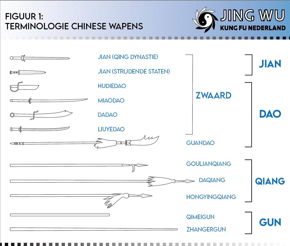 Jing Wu Nederland, Chinese wapens.